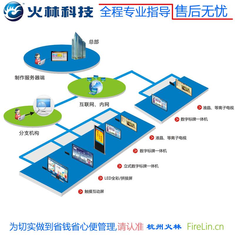 多媒体信息发布系统|信息发布系统|火林信息发布系统软件