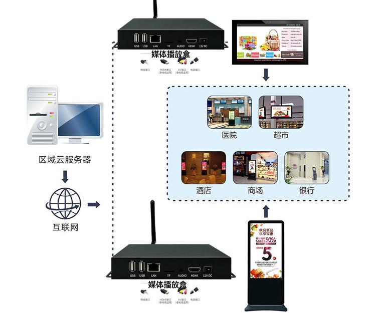 网络高清广告机播放盒多媒体信息发布系统远程控制终端分屏显示器