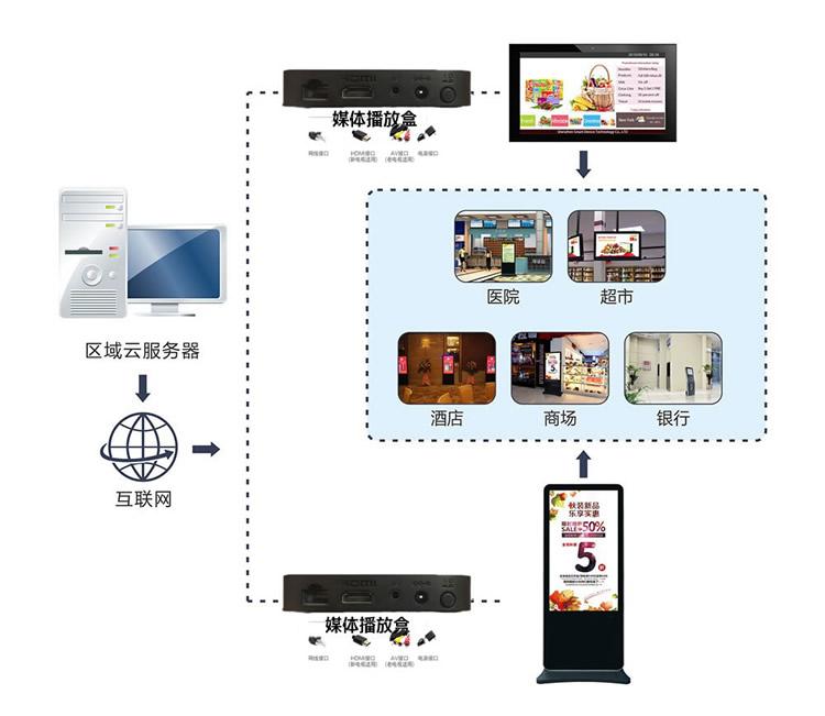 高清安卓广告机播放盒通电开机U盘自动循环播放视频火林4K网络广告播放盒子